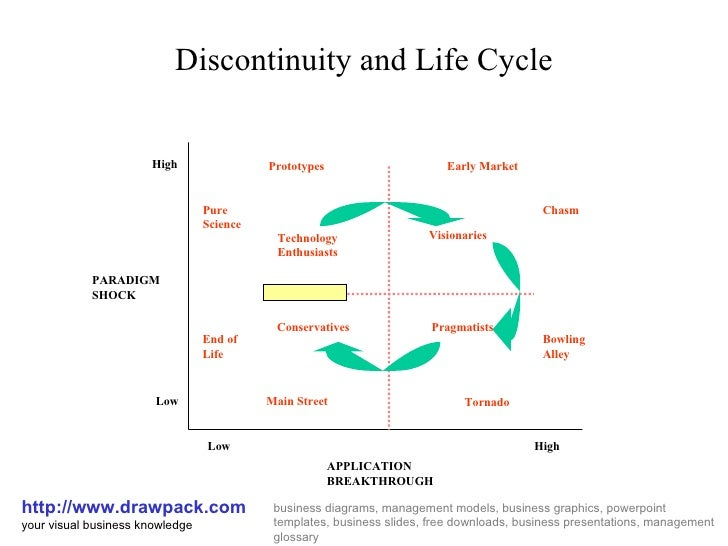 Discontinuity And Life Cycle Diagram