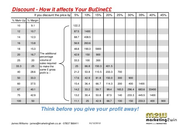 Discount - How it affects Your Bu£ine££                   If you discount the price by      5%     10%        15%     20% ...