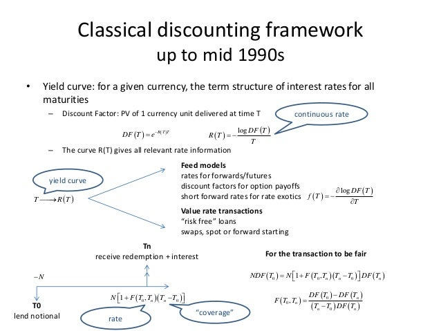 A Brief History of Discounting by Antoine Savine Slide 3