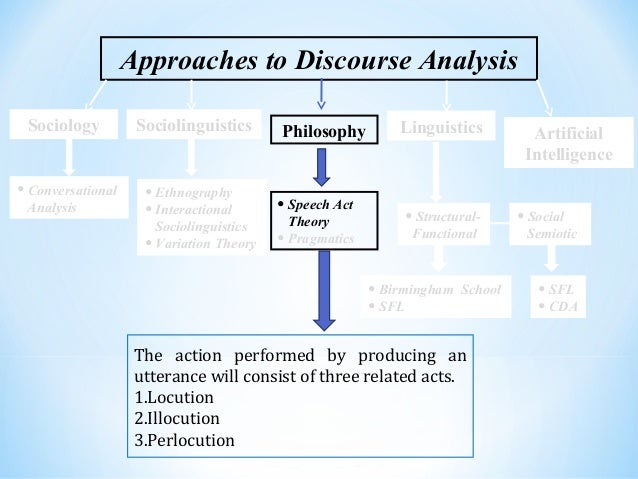 academic discourse an overview This is the new edition of discourse analysis: an introduction, an accessible and widely-used introduction to the analysis of discourse in its ten.