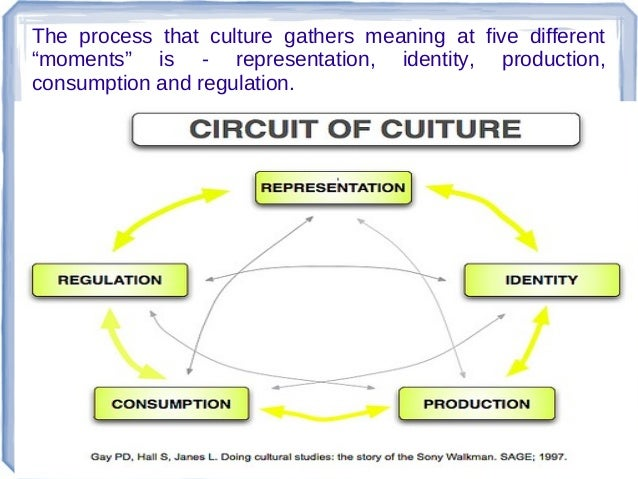 circuit of culture View circuit of culture research papers on academiaedu for free.
