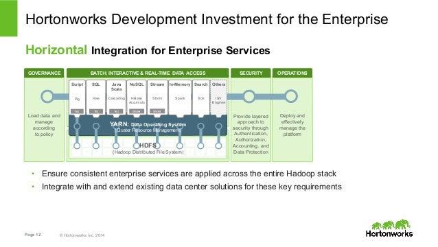 Hortonworks Development Investment for the Enterprise  Horizontal Integration for Enterprise Services  BATCH, INTERACTIVE ...