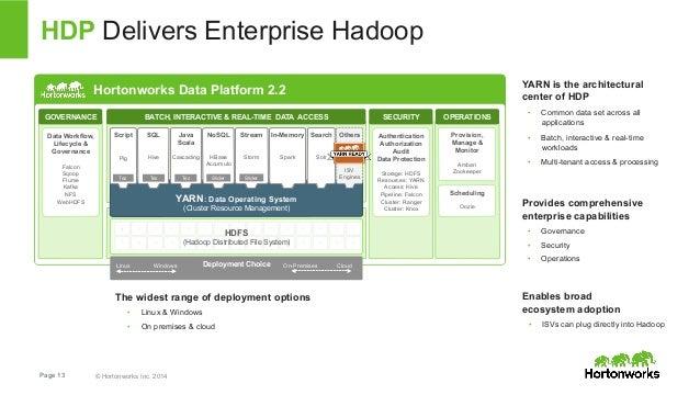 HDP Delivers Enterprise Hadoop  Hortonworks Data Platform 2.2  GOVERNANCE BATCH, INTERACTIVE & REAL-TIME DATA ACCESS SECUR...