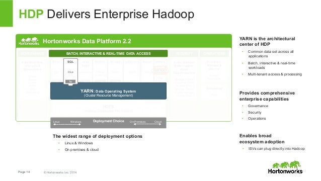 HDP Delivers Enterprise Hadoop  Hortonworks Data Platform 2.2  GOVERNANCE OPERATIONS  Script  Pig  Tez  BATCH, INTERACTIVE...