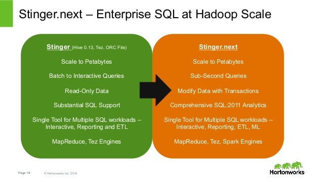 Stinger.next – Enterprise SQL at Hadoop Scale  Stinger (Hive 0.13, Tez, ORC File)  Scale to Petabytes  Batch to Interactiv...