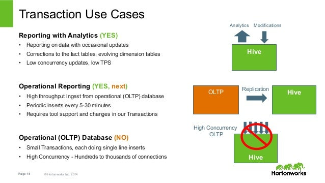 Transaction Use Cases  Reporting with Analytics (YES)  • Reporting on data with occasional updates  • Corrections to the f...