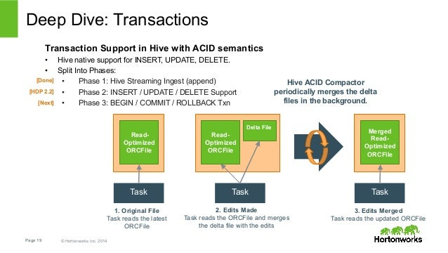 Deep Dive: Transactions  Transaction Support in Hive with ACID semantics  • Hive native support for INSERT, UPDATE, DELETE...