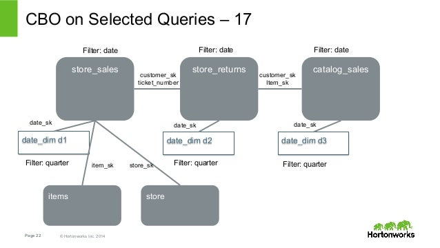CBO on Selected Queries – 17  Filter: date Filter: date Filter: date  store_sales store_returns catalog_sales  date_dim d1...