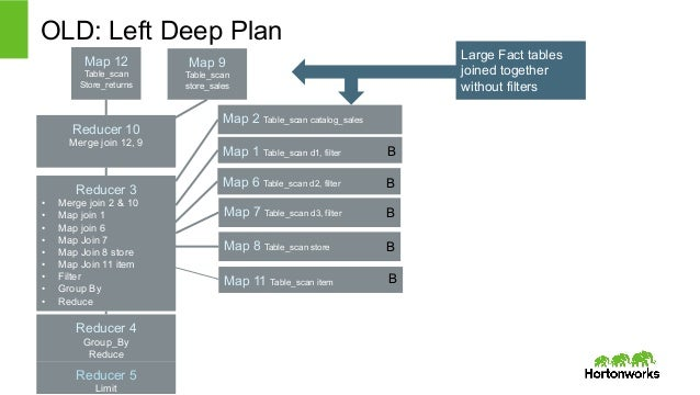 OLD: Left Deep Plan  Map 12  Table_scan  Store_returns  Reducer 10  Merge join 12, 9  Reducer 3  • Merge join 2 & 10  • Ma...