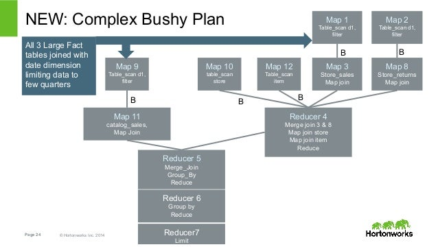 NEW: Complex Bushy Plan  Page 24 © Hortonworks Inc. 2014  Reducer 4  Merge join 3 & 8  Map join store  Map join item  Redu...