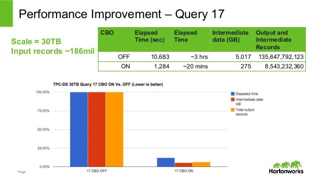 Performance Improvement – Query 17  Scale = 30TB  Input records ~186mil  Page 25 © Hortonworks Inc. 2014  CBO Elapsed  Tim...