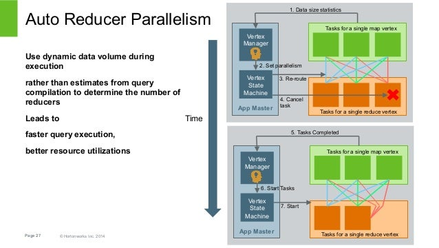 Auto Reducer Parallelism  Use dynamic data volume during  execution  rather than estimates from query  compilation to dete...