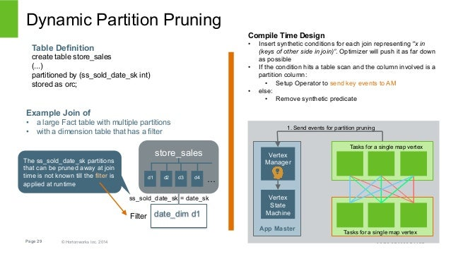 Dynamic Partition Pruning  Table Definition  create table store_sales  (...)  partitioned by (ss_sold_date_sk int)  stored...