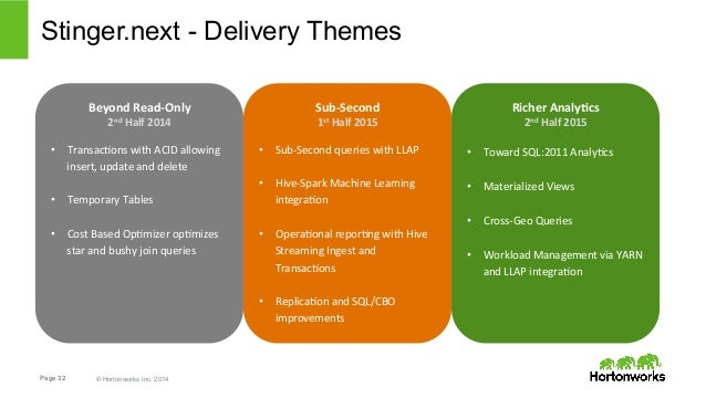 Stinger.next - Delivery Themes  Beyond  Read-‐Only  2nd  Half  2014  • Transac(ons  with  ACID  allowing  insert,  update...