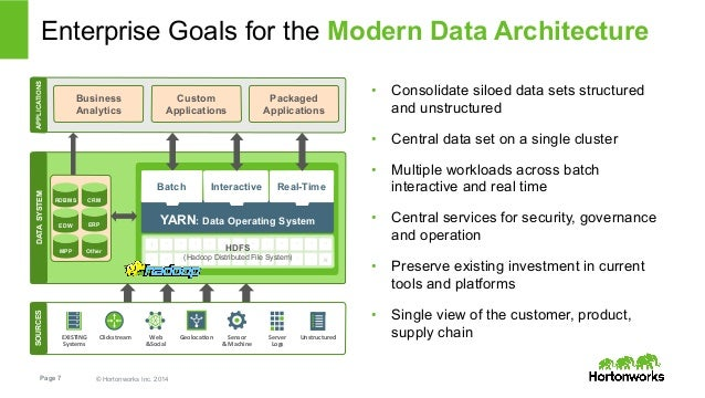 Enterprise Goals for the Modern Data Architecture  Batch Interactive Real-Time  Page 7 © Hortonworks Inc. 2014  • Consolid...