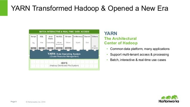 YARN Transformed Hadoop & Opened a New Era  Script  Pig  BATCH, INTERACTIVE & REAL-TIME DATA ACCESS  SQL  Hive  TezTez  Pa...