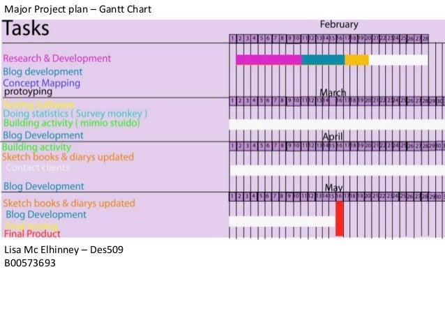 Major Project plan – Gantt ChartLisa Mc Elhinney – Des509B00573693