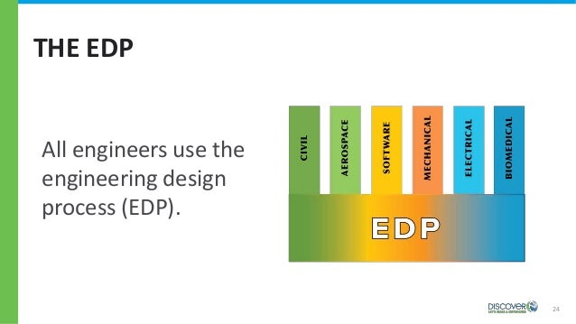THE EDP 24 All engineers use the engineering design process (EDP).