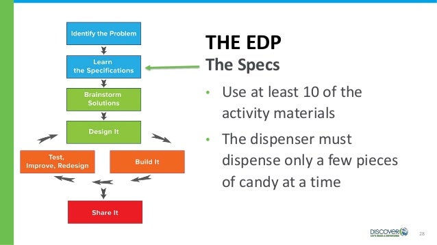 28 THE EDP The Specs • Use at least 10 of the activity materials • The dispenser must dispense only a few pieces of candy ...