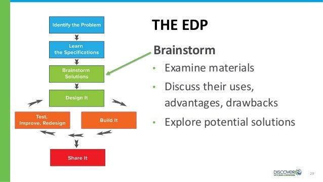 29 THE EDP Brainstorm • Examine materials • Discuss their uses, advantages, drawbacks • Explore potential solutions