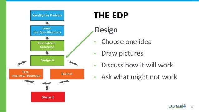 30 THE EDP Design • Choose one idea • Draw pictures • Discuss how it will work • Ask what might not work