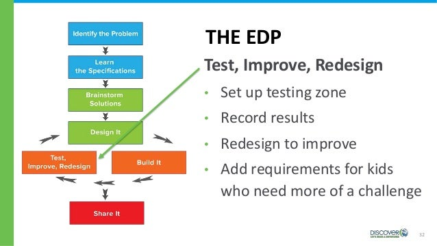 32 THE EDP • Set up testing zone • Record results • Redesign to improve • Add requirements for kids who need more of a cha...