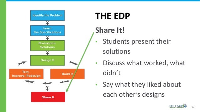 33 THE EDP Share It! • Students present their solutions • Discuss what worked, what didn't • Say what they liked about eac...