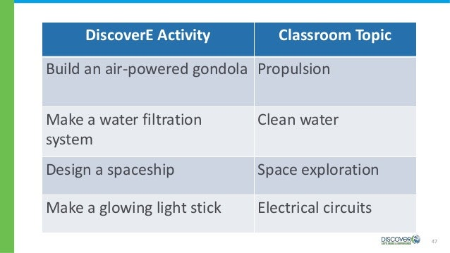 47 DiscoverE Activity Classroom Topic Build an air-powered gondola Propulsion Make a water filtration system Clean water D...