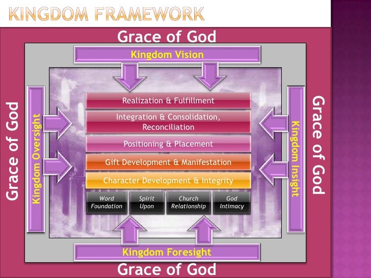 Discovering & employing your spiritual gifts in marketplace Slide 3