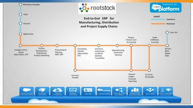Discover Rootstock Erp Practical Tips To Manage