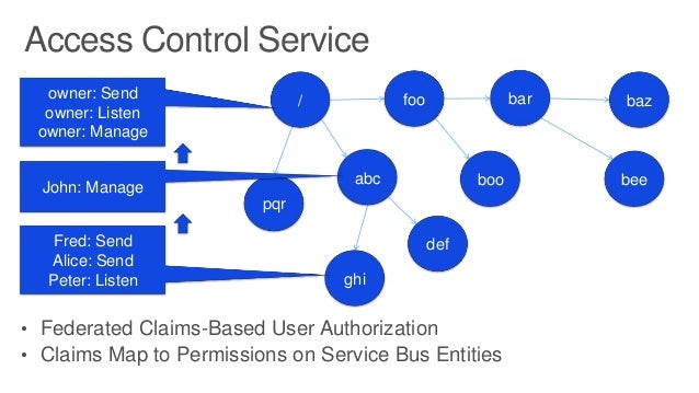 Discover the Capabilities of Windows Azure Service Bus to