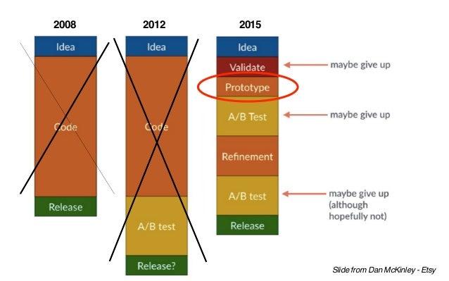 2008 2012 2015 Slide from Dan McKinley - Etsy