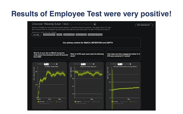 Results of Employee Test were very positive!