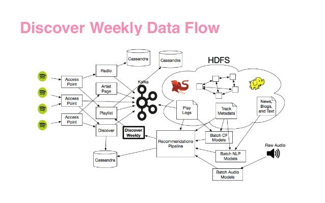 Discover Weekly Data Flow