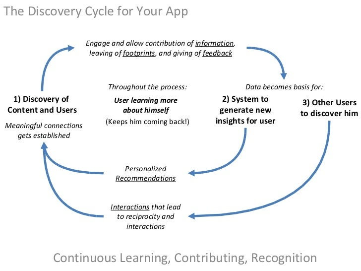 <ul><li>The Discovery Cycle for Your App </li></ul>Continuous Learning, Contributing, Recognition Engage and allow contrib...