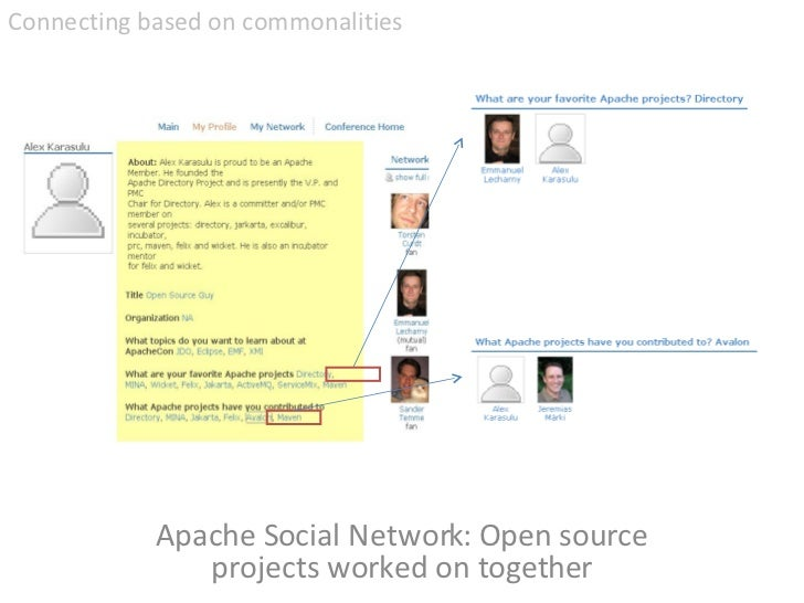 Apache Social Network: Open source projects worked on together <ul><li>Connecting based on commonalities </li></ul>