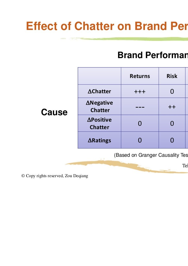 Effects of UGC On Brand Equity                                                    Returns                                 ...