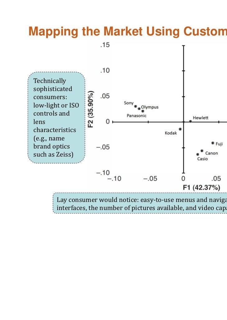 Evolution of Market Structure                                        40                         LeeandBradlow (2011)