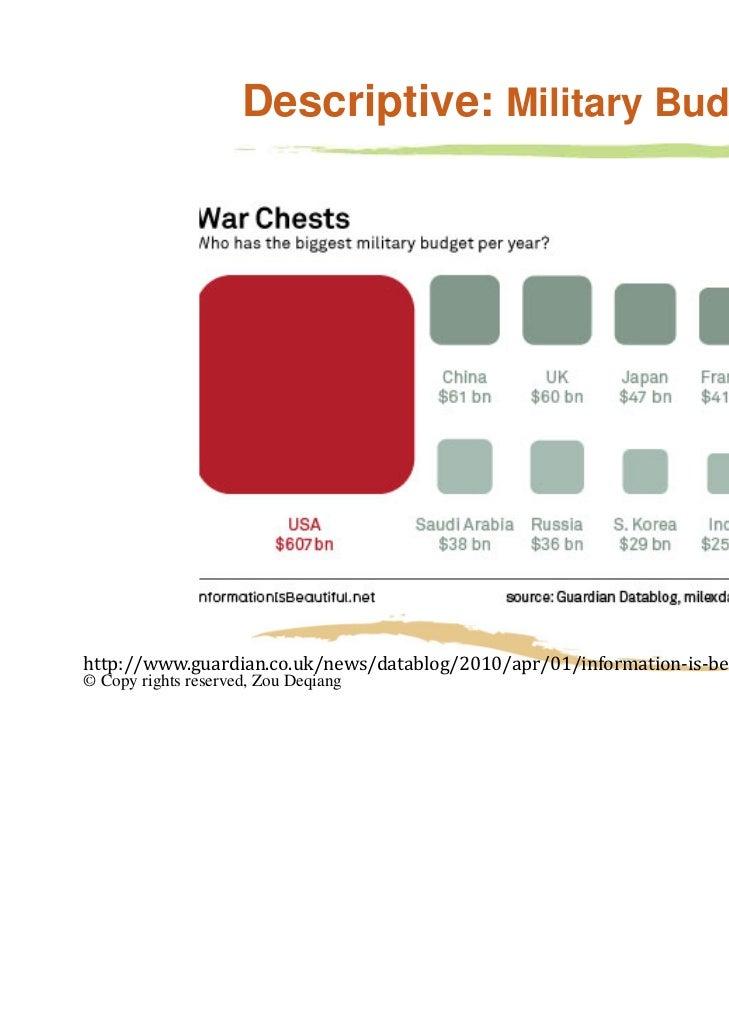 Descriptive: Military Budget                                                                                        6http:...