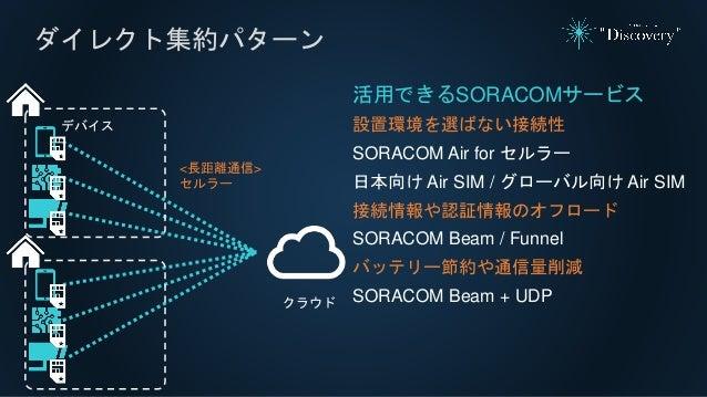 ダイレクト集約パターン 活用できるSORACOMサービス 設置環境を選ばない接続性 SORACOM Air for セルラー 日本向け Air SIM / グローバル向け Air SIM 接続情報や認証情報のオフロード SORACOM Beam...