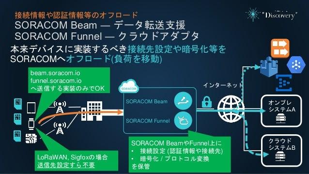接続情報や認証情報等のオフロード SORACOM Beam ― データ転送支援 SORACOM Funnel ― クラウドアダプタ 本来デバイスに実装するべき接続先設定や暗号化等を SORACOMへオフロード(負荷を移動) インターネット Lo...