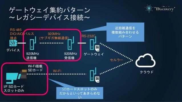 ゲートウェイ集約パターン ~レガシーデバイス接続~ デバイス 920MHz (サブギガ無線通信) 920MHz 受信機 920MHz 送信機 近距離通信を 複数組み合わせる パターン RS-485 DIO/AIO/パルス 接点 RS-232C ...