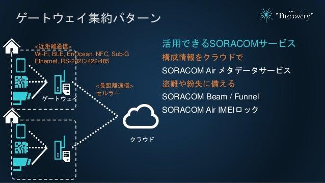 ゲートウェイ集約パターン 活用できるSORACOMサービス 構成情報をクラウドで SORACOM Air メタデータサービス 盗難や紛失に備える SORACOM Beam / Funnel SORACOM Air IMEIロック クラウド ゲー...
