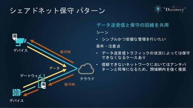 シェアドネット保守 パターン データ送受信と保守の回線を共用 シーン • シンプルかつ安価な管理を行いたい 条件・注意点 • データ送受信トラフィックの状況によっては保守 できなくなるケースあり • 信頼できないネットワークにおいてはアンチパ ...
