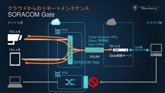 クラウドからのリモートメンテナンス SORACOM Gate VPG Canal (Amazon VPC) Direct (専用線) Door (VPN) VXLAN Gate接続サーバ L2サブネット SORACOM Gate 10.x.x....