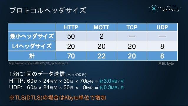 プロトコルヘッダサイズ HTTP MQTT TCP UDP 最小ヘッダサイズ 50 2 ― ― L4ヘッダサイズ 20 20 20 8 計 70 22 20 8 http://ossforum.jp/jossfiles/05_03_applic...