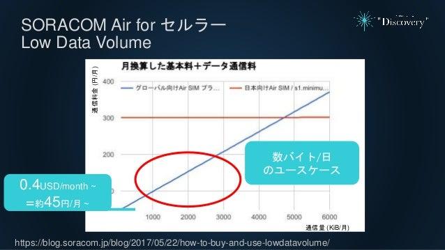 SORACOM Air for セルラー Low Data Volume https://blog.soracom.jp/blog/2017/05/22/how-to-buy-and-use-lowdatavolume/ 数バイト/日 のユース...