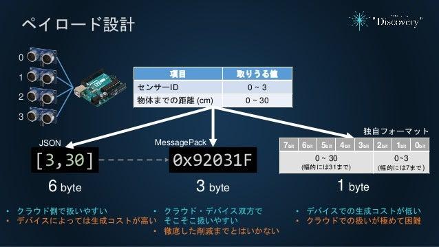 ペイロード設計 項目 取りうる値 センサーID 0 ~ 3 物体までの距離 (cm) 0 ~ 30 [3,30] 6 byte JSON 0x92031F MessagePack 3 byte 独自フォーマット 1 byte • クラウド側で扱...