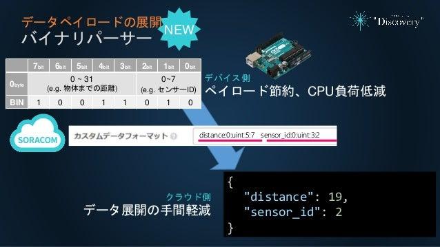 """データペイロードの展開 バイナリパーサー クラウド側 データ展開の手間軽減 { """"distance"""": 19, """"sensor_id"""": 2 } 7bit 6bit 5bit 4bit 3bit 2bit 1bit 0bit 0byte 0 ~..."""