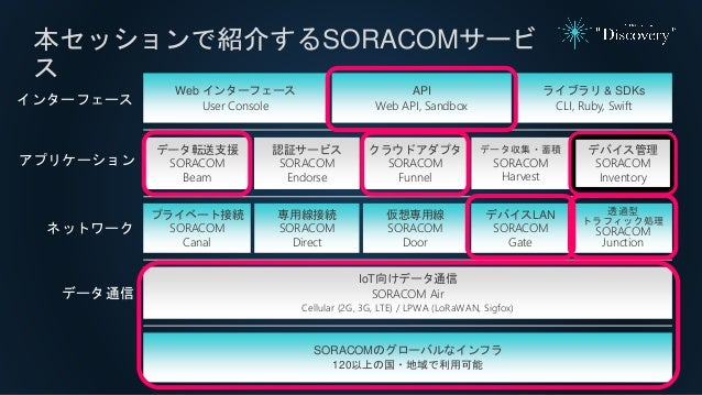 本セッションで紹介するSORACOMサービ ス SORACOMのグローバルなインフラ 120以上の国・地域で利用可能 ライブラリ & SDKs CLI, Ruby, Swift Web インターフェース User Console データ転送支援...